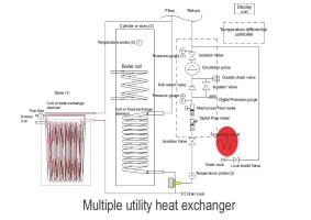 solar multiple heat exchanger